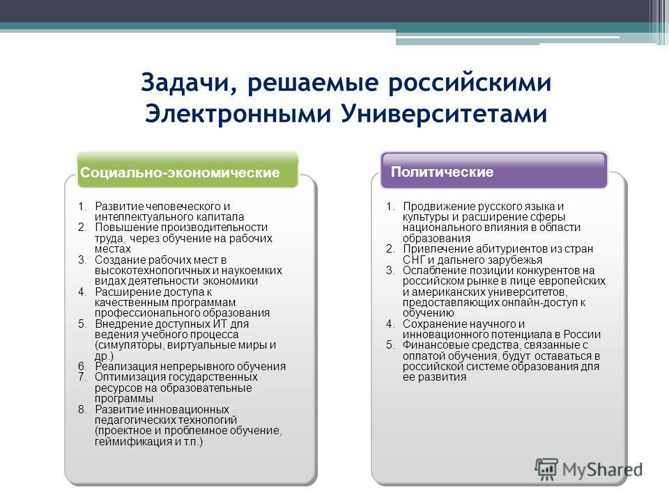 Задачи, решаемые российскими Электронными Университетами Политические Социально-экономические 1. Развитие человеческого и интеллектуального капитала 2. Повышение производительности труда, через обучение на рабочих местах 3. Создание рабочих мест в вы