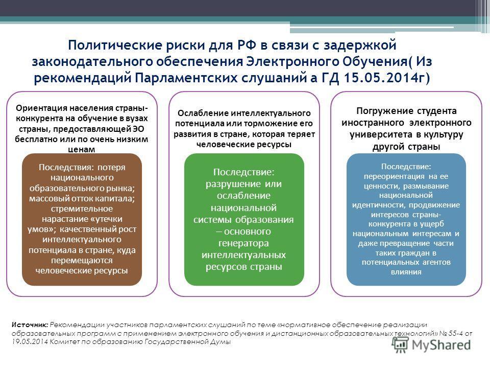 Политические риски для РФ в связи с задержкой законодательного обеспечения Электронного Обучения( Из рекомендаций Парламентских слушаний а ГД 15.05.2014 г) Ориентация населения страны- конкурента на обучение в вузах страны, предоставляющей ЭО бесплат