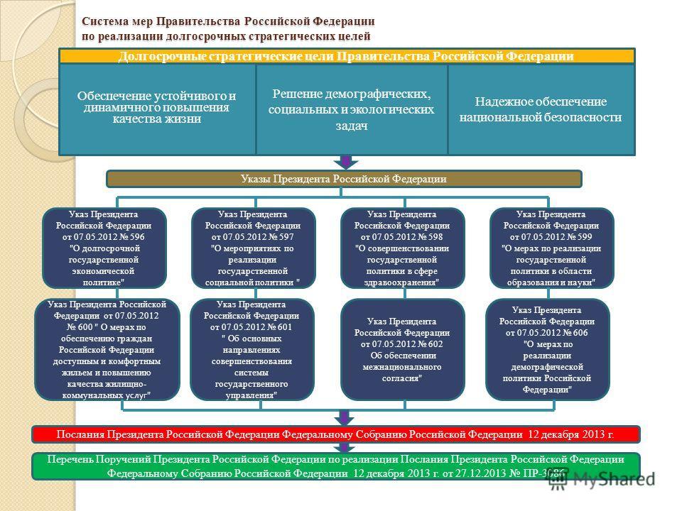 Система мер Правительства Российской Федерации по реализации долгосрочных стратегических целей Обеспечение устойчивого и динамичного повышения качества жизни Решение демографических, социальных и экологических задач Надежное обеспечение национальной