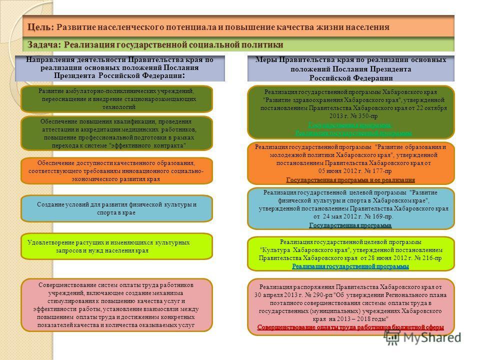 Задача: Реализация государственной социальной политики Cовершенствование систем оплаты труда работников учреждений, включающее создание механизма стимулирования к повышению качества услуг и эффективности работы, установление взаимосвязи между повышен