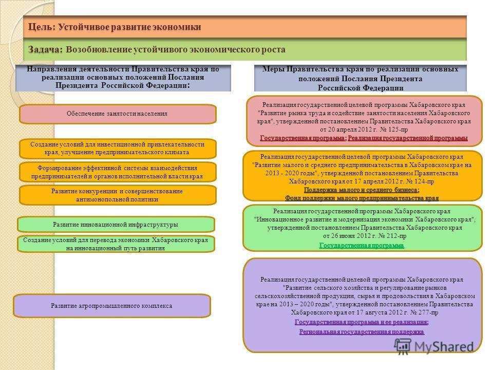 Задача: Задача: Возобновление устойчивого экономического роста Обеспечение занятости населения Развитие инновационной инфраструктуры Создание условий для инвестиционной привлекательности края, улучшение предпринимательского климата Цель: Устойчивое р