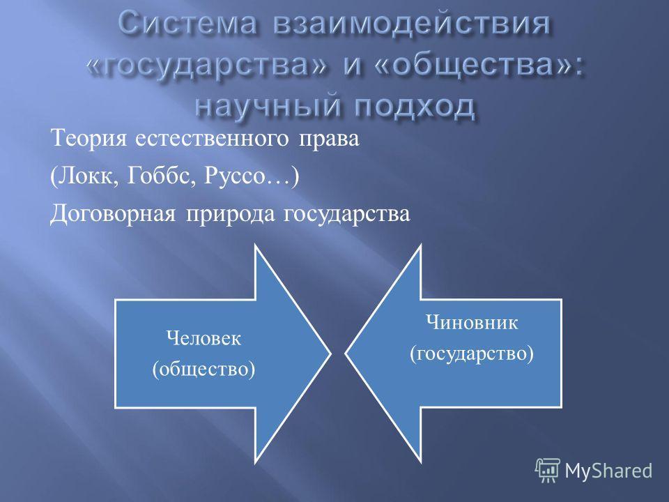 Теория естественного права ( Локк, Гоббс, Руссо …) Договорная природа государства Человек (общество) Чиновник (государство)