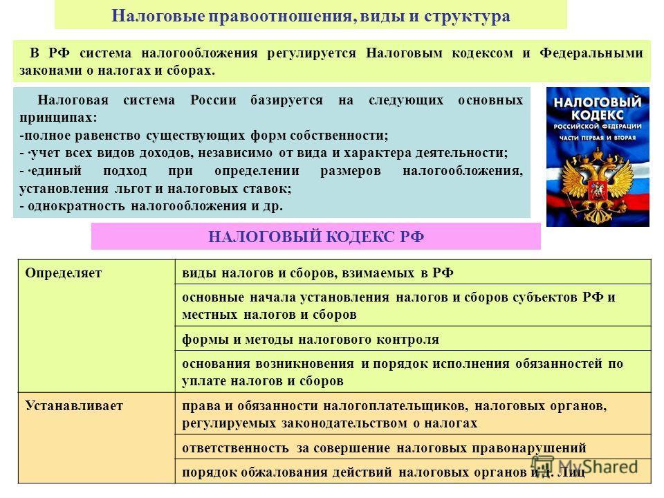 В РФ система налогообложения регулируется Налоговым кодексом и Федеральными законами о налогах и сборах. Налоговые правоотношения, виды и структура Налоговая система России базируется на следующих основных принципах: -полное равенство существующих фо