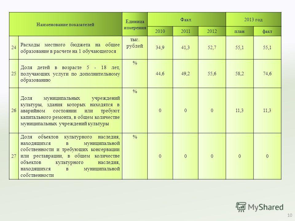 Наименование показателей Единица измерения Факт. 2013 год 201020112012 планфакт 24 Расходы местного бюджета на общее образование в расчете на 1 обучающегося тыс. рублей 34,941,352,755,1 25 Доля детей в возрасте 5 - 18 лет, получающих услуги по дополн
