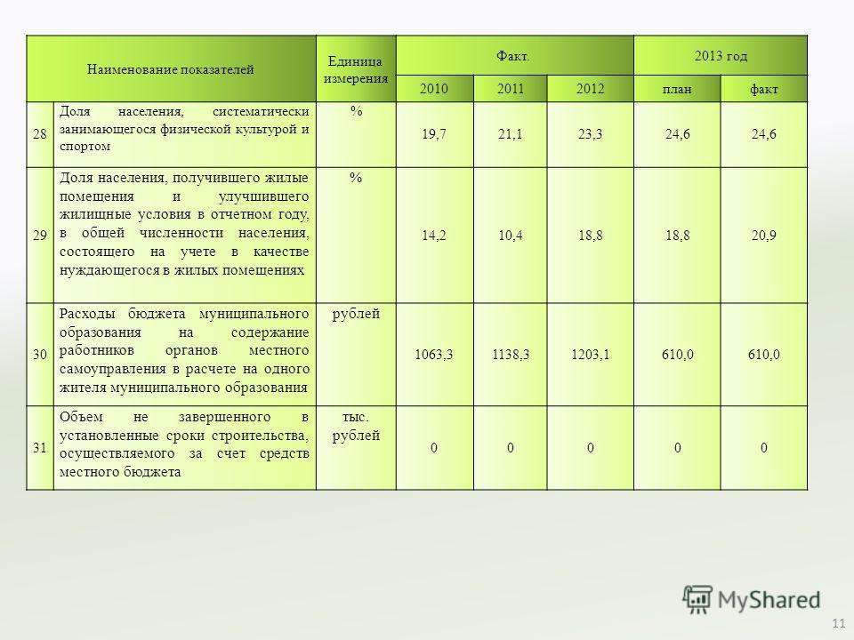Наименование показателей Единица измерения Факт. 2013 год 201020112012 планфакт 28 Доля населения, систематически занимающегося физической культурой и спортом % 19,721,123,324,6 29 Доля населения, получившего жилые помещения и улучшившего жилищные ус