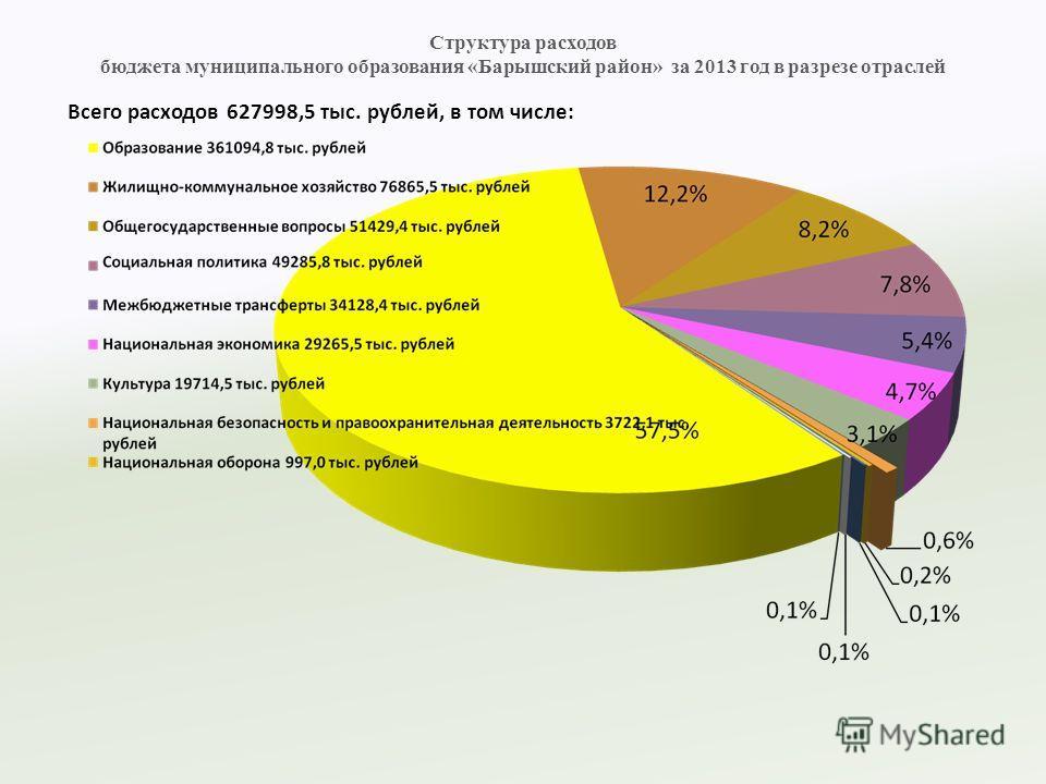 Структура расходов бюджета муниципального образования «Барышский район» за 2013 год в разрезе отраслей Всего расходов 627998,5 тыс. рублей, в том числе: