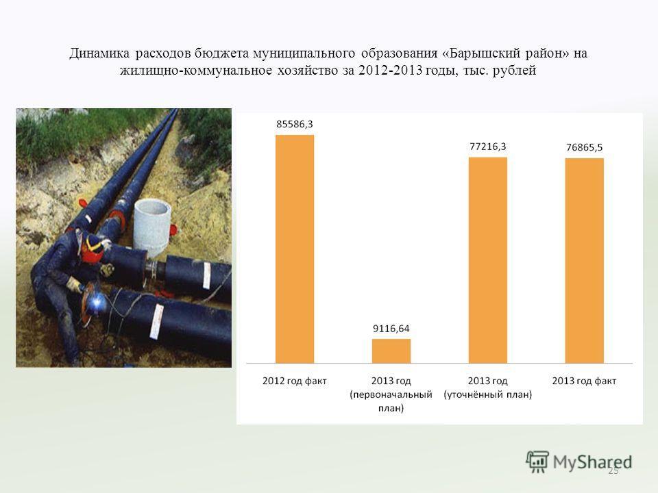 Динамика расходов бюджета муниципального образования «Барышский район» на жилищно-коммунальное хозяйство за 2012-2013 годы, тыс. рублей 25