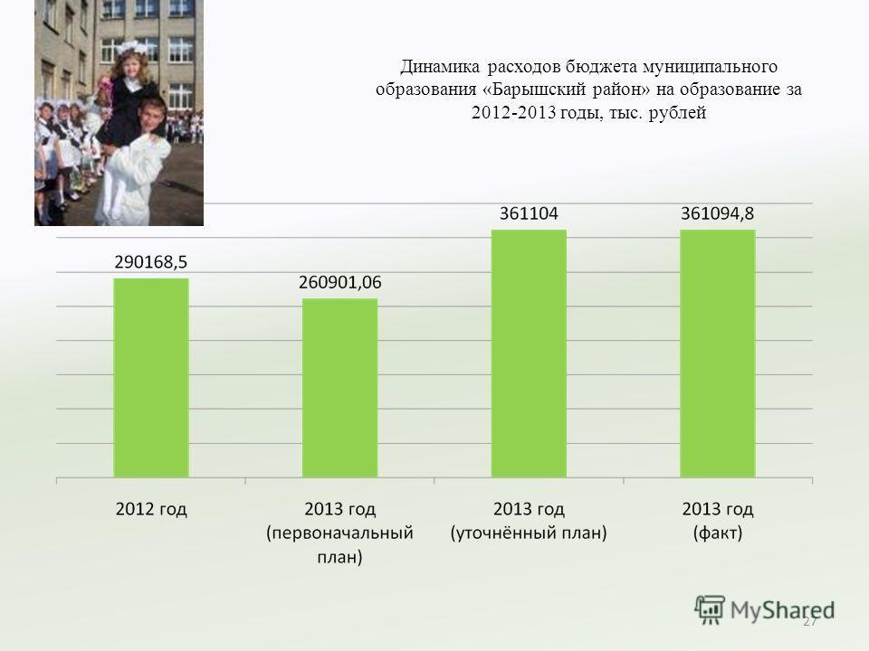 Динамика расходов бюджета муниципального образования «Барышский район» на образование за 2012-2013 годы, тыс. рублей 27