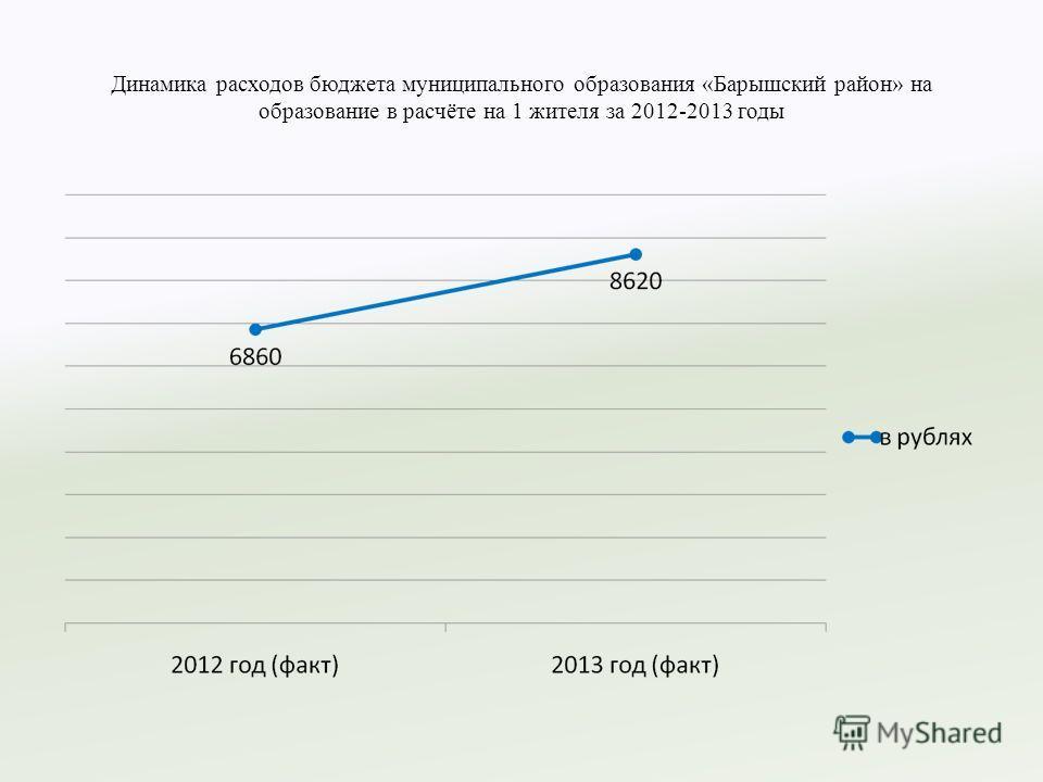 Динамика расходов бюджета муниципального образования «Барышский район» на образование в расчёте на 1 жителя за 2012-2013 годы