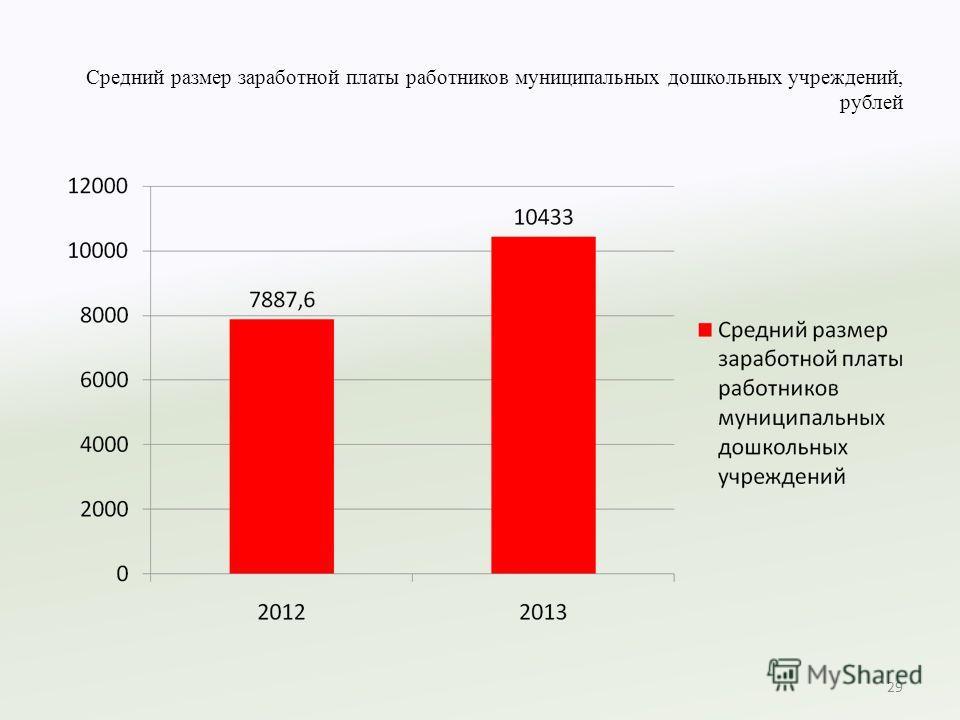 Средний размер заработной платы работников муниципальных дошкольных учреждений, рублей 29