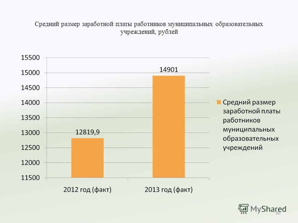 Средний размер заработной платы работников муниципальных образовательных учреждений, рублей 30