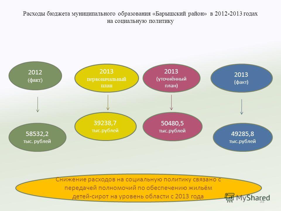 Расходы бюджета муниципального образования «Барышский район» в 2012-2013 годах на социальную политику 35 2012 (факт) 2013 первоначальный план 2013 (уточнённый план) 2013 (факт) 58532,2 тыс. рублей 39238,7 тыс.рублей 50480,5 тыс.рублей 49285,8 тыс.руб