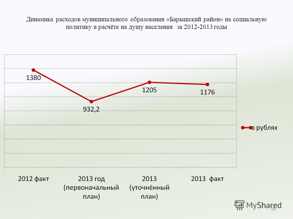 Динамика расходов муниципального образования «Барышский район» на социальную политику в расчёте на душу населения за 2012-2013 годы 36