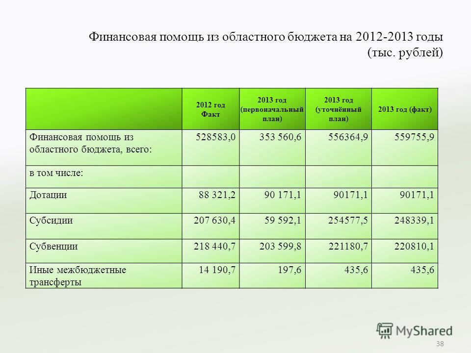 Финансовая помощь из областного бюджета на 2012-2013 годы (тыс. рублей) 38 2012 год Факт 2013 год (первоначальный план) 2013 год (уточнённый план) 2013 год (факт) Финансовая помощь из областного бюджета, всего: 528583,0353 560,6556364,9559755,9 в том