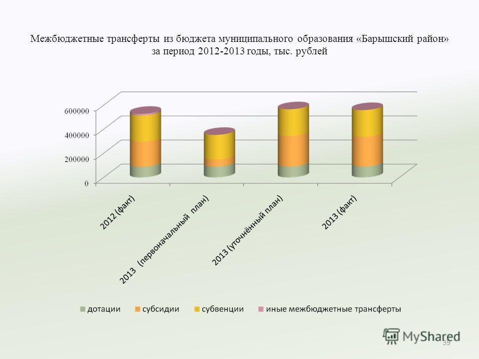 Межбюджетные трансферты из бюджета муниципального образования «Барышский район» за период 2012-2013 годы, тыс. рублей 39