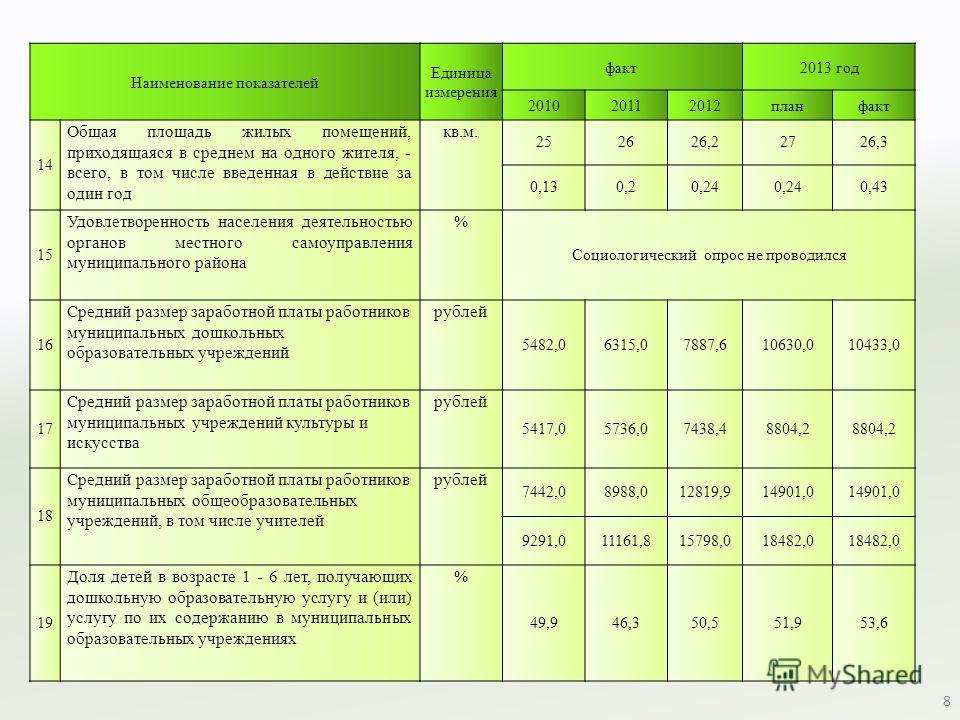 Наименование показателей Единица измерения факт 2013 год 201020112012 планфакт 14 Общая площадь жилых помещений, приходящаяся в среднем на одного жителя, - всего, в том числе введенная в действие за один год кв.м. 252626,22726,3 0,130,20,24 0,43 15 У