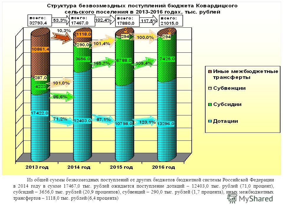Из общей суммы безвозмездных поступлений от других бюджетов бюджетной системы Российской Федерации в 2014 году в сумме 17467,0 тыс. рублей ожидается поступление дотаций – 12403,0 тыс. рублей (71,0 процент), субсидий – 3656,0 тыс. рублей (20,9 процент