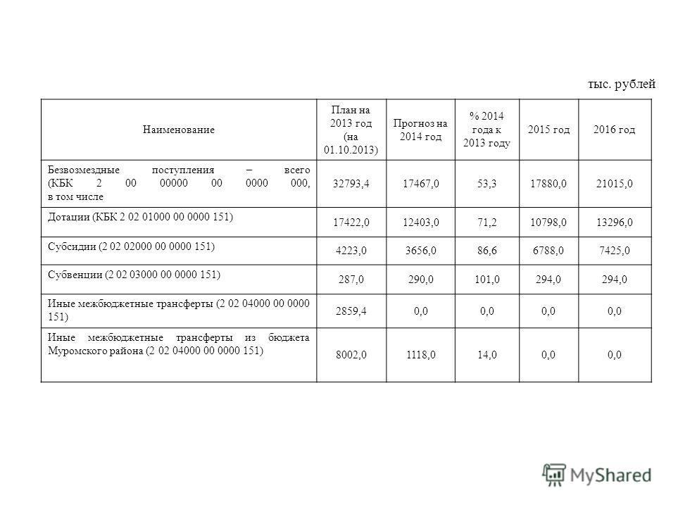 тыс. рублей Наименование План на 2013 год (на 01.10.2013) Прогноз на 2014 год % 2014 года к 2013 году 2015 год 2016 год Безвозмездные поступления – всего (КБК 2 00 00000 00 0000 000, в том числе 32793,417467,053,317880,021015,0 Дотации (КБК 2 02 0100