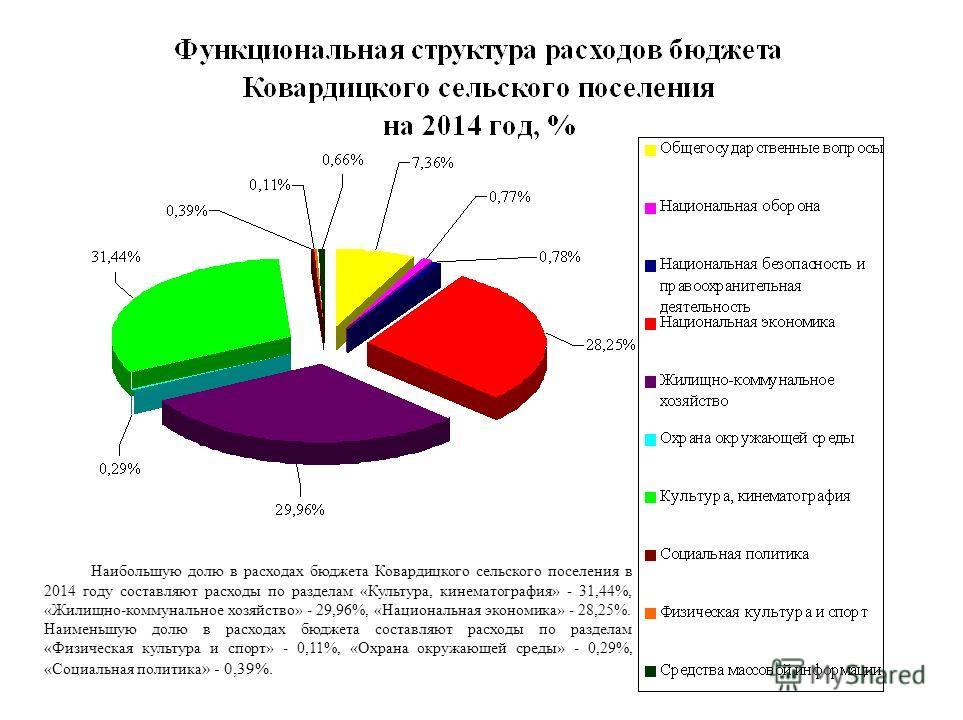 Наибольшую долю в расходах бюджета Ковардицкого сельского поселения в 2014 году составляют расходы по разделам «Культура, кинематография» - 31,44%, «Жилищно-коммунальное хозяйство» - 29,96%, «Национальная экономика» - 28,25%. Наименьшую долю в расход