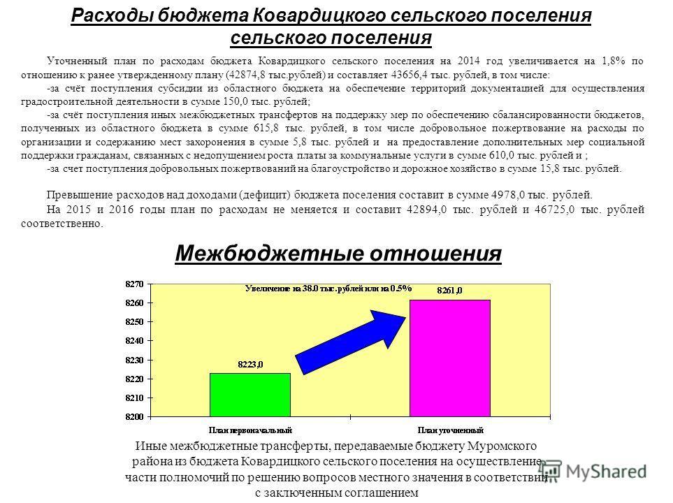 Расходы бюджета Ковардицкого сельского поселения сельского поселения Уточненный план по расходам бюджета Ковардицкого сельского поселения на 2014 год увеличивается на 1,8% по отношению к ранее утвержденному плану (42874,8 тыс.рублей) и составляет 436