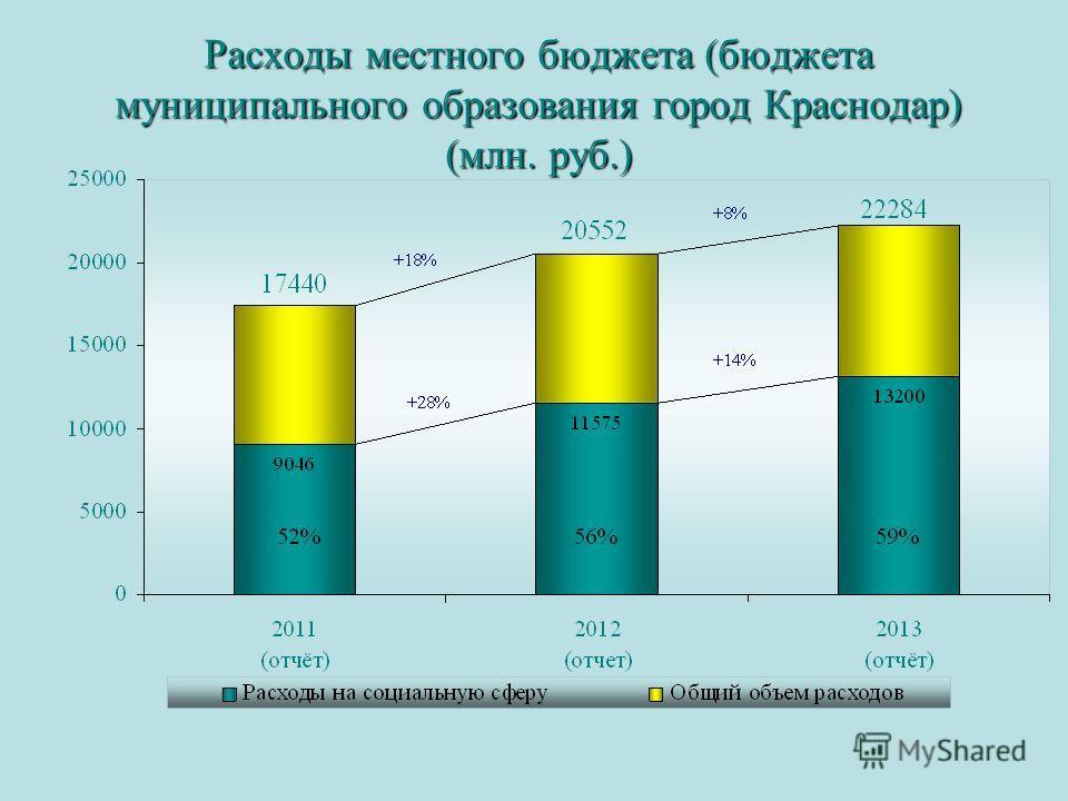 Расходы местного бюджета (бюджета муниципального образования город Краснодар) (млн. руб.)