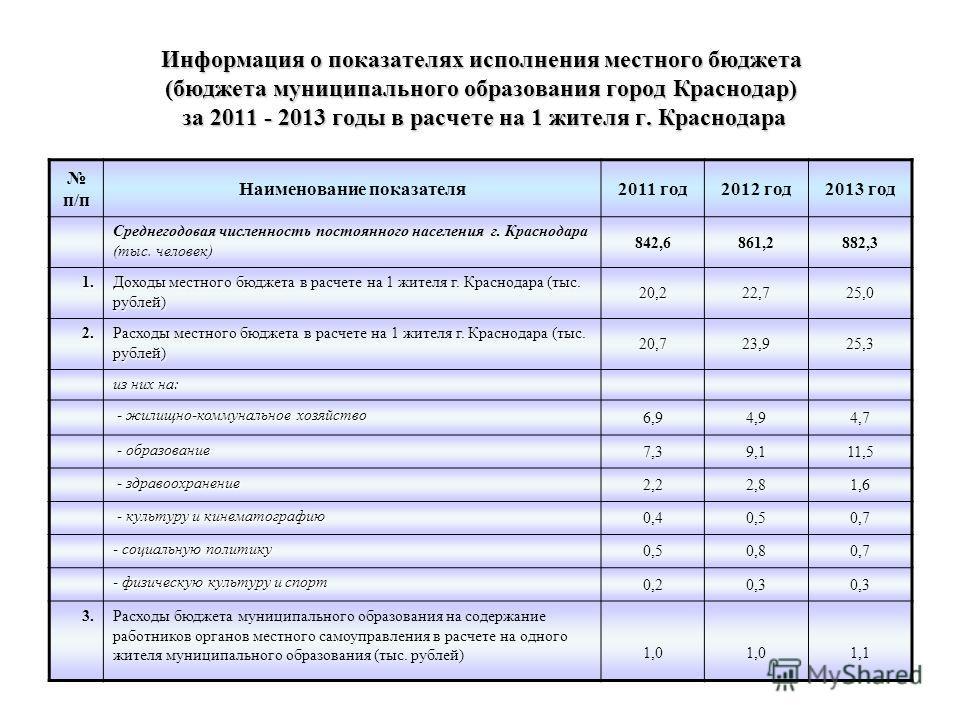 Информация о показателях исполнения местного бюджета (бюджета муниципального образования город Краснодар) за 2011 - 2013 годы в расчете на 1 жителя г. Краснодара п/п Наименование показателя 2011 год 2012 год 2013 год Среднегодовая численность постоян