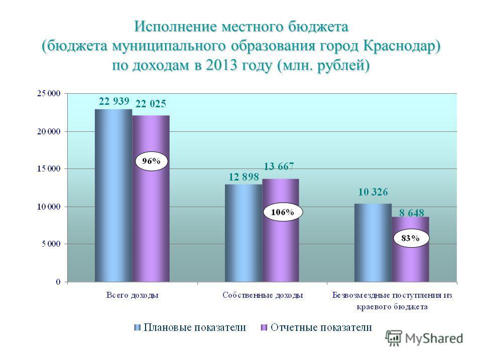 Исполнение местного бюджета (бюджета муниципального образования город Краснодар) по доходам в 2013 году (млн. рублей)