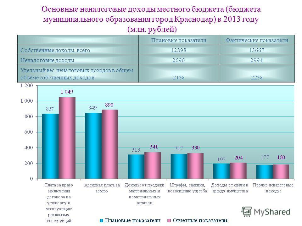 Основные неналоговые доходы местного бюджета (бюджета муниципального образования город Краснодар) в 2013 году (млн. рублей) Плановые показатели Фактические показатели Собственные доходы, всего 1289813667 Неналоговые доходы 26902994 Удельный вес ненал