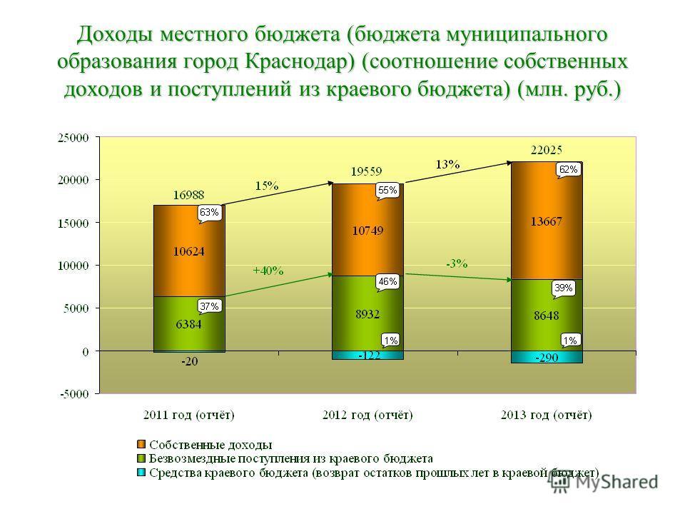 Таблица доходы местных бюджетов