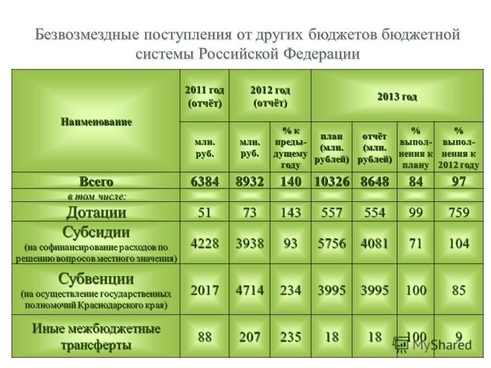 Безвозмездные поступления от других бюджетов бюджетной системы Российской Федерации Наименование 2011 год (отчёт) 2012 год (отчёт) 2013 год млн.руб.млн.руб. % к преды- дущему году план (млн. рублей) отчёт (млн. рублей) % выпол- нения к плану % выпол-