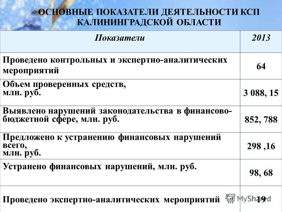 ОСНОВНЫЕ ПОКАЗАТЕЛИ ДЕЯТЕЛЬНОСТИ КСП КАЛИНИНГРАДСКОЙ ОБЛАСТИ Показатели 2013 Проведено контрольных и экспертно-аналитических мероприятий 64 Объем проверенных средств, млн. руб. 3 088, 15 Выявлено нарушений законодательства в финансово- бюджетной сфер