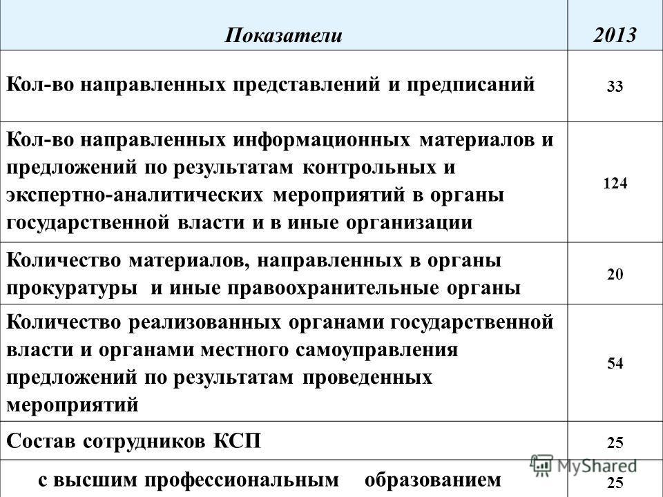 Показатели 2013 Кол-во направленных представлений и предписаний 33 Кол-во направленных информационных материалов и предложений по результатам контрольных и экспертно-аналитических мероприятий в органы государственной власти и в иные организации 124 К