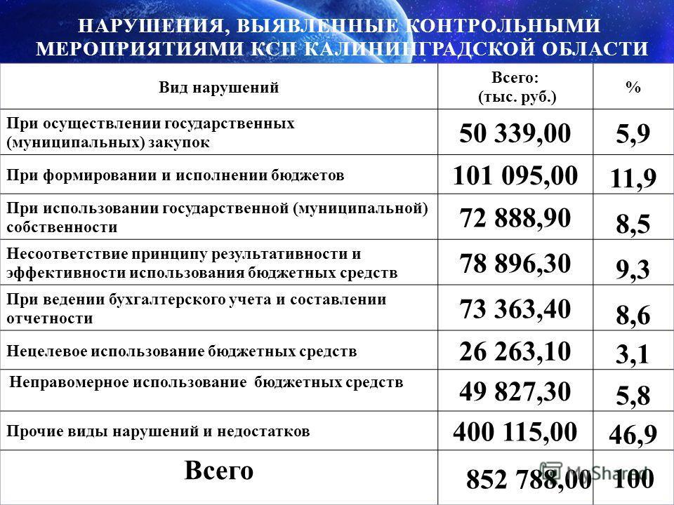 НАРУШЕНИЯ, ВЫЯВЛЕННЫЕ КОНТРОЛЬНЫМИ МЕРОПРИЯТИЯМИ КСП КАЛИНИНГРАДСКОЙ ОБЛАСТИ Вид нарушений Всего: (тыс. руб.) % При осуществлении государственных (муниципальных) закупок 50 339,00 5,9 При формировании и исполнении бюджетов 101 095,00 11,9 При использ