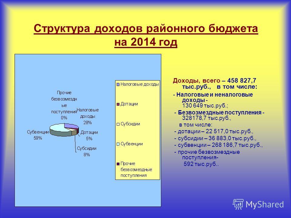 Структура доходов районного бюджета на 2014 год Доходы, всего – 458 827,7 тыс.руб., в том числе: - Налоговые и неналоговые доходы - 130 649 тыс.руб.; - Безвозмездные поступления - 328178,7 тыс.руб., в том числе: - дотации – 22 517,0 тыс.руб., - субси