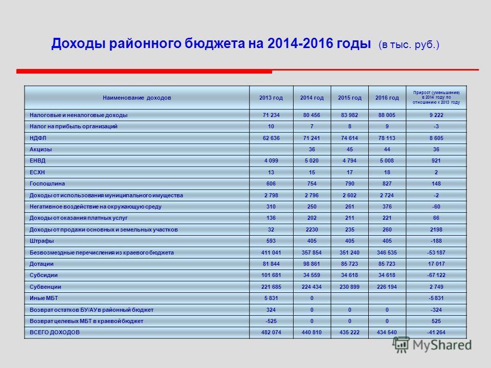 Доходы районного бюджета на 2014-2016 годы (в тыс. руб.) Наименование доходов 2013 год 2014 год 2015 год 2016 год Прирост (уменьшение) в 2014 году по отношению к 2013 году Налоговые и неналоговые доходы 71 23480 45683 98288 0059 222 Налог на прибыль