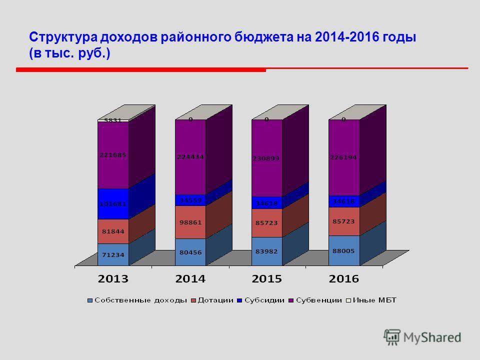 Структура доходов районного бюджета на 2014-2016 годы (в тыс. руб.)