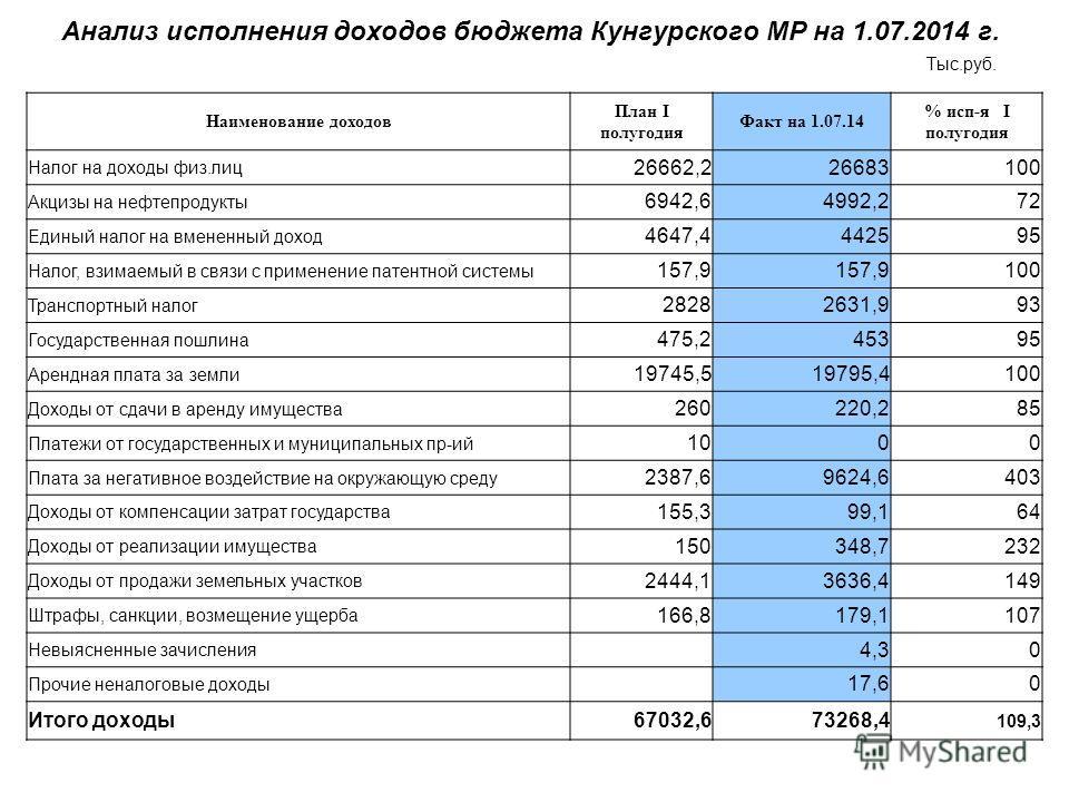 Анализ исполнения доходов бюджета Кунгурского МР на 1.07.2014 г. Тыс.руб. Наименование доходов План I полугодия Факт на 1.07.14 % исп-я I полугодия Налог на доходы физ.лиц 26662,226683100 Акцизы на нефтепродукты 6942,64992,272 Единый налог на вмененн