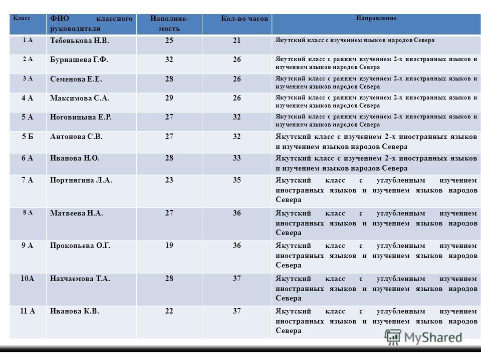 В связи с этим 2012-2013 уч. год предусмотрены следующие классы: Класс ФИО классного руководителя Наполняе- мость Кол-во часов Направление 1 А Тебенькова Н.В.2521 Якутский класс с изучением языков народов Севера 2 А Бурнашева Г.Ф.3226 Якутский класс