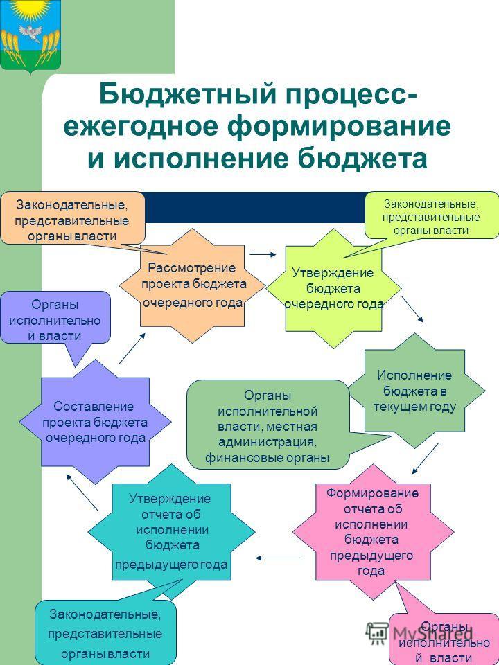 Бюджетный процесс- ежегодное формирование и исполнение бюджета Рассмотрение проекта бюджета очередного года Утверждение бюджета очередного года Формирование отчета об исполнении бюджета предыдущего года Утверждение отчета об исполнении бюджета предыд