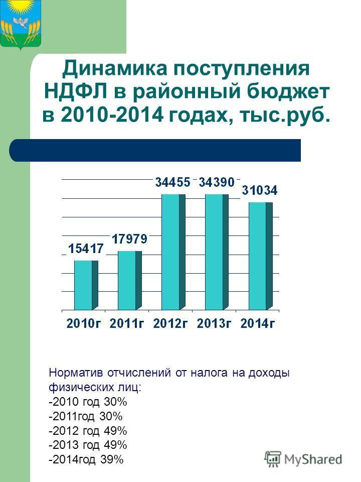 Динамика поступления НДФЛ в районный бюджет в 2010-2014 годах, тыс.руб. Норматив отчислений от налога на доходы физических лиц: -2010 год 30% -2011 год 30% -2012 год 49% -2013 год 49% -2014 год 39%