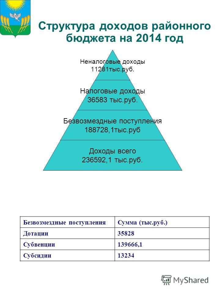 Структура доходов районного бюджета на 2014 год Неналоговые доходы 11281 тыс.руб. Налоговые доходы 36583 тыс.руб. Безвозмездные поступления 188728,1 тыс.руб Доходы всего 236592,1 тыс.руб. Безвозмездные поступления Сумма (тыс.руб.) Дотации 35828 Субве