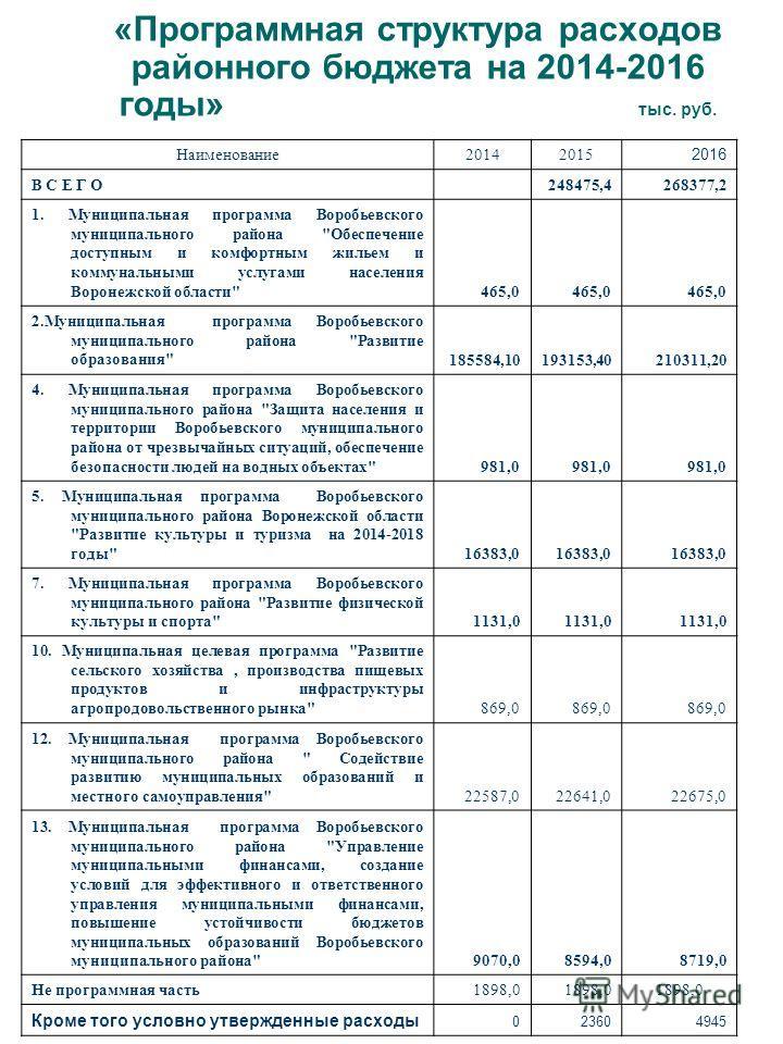 «Программная структура расходов районного бюджета на 2014-2016 годы» тыс. руб. Наименование 20142015 2016 В С Е Г О 248475,4268377,2 1. Муниципальная программа Воробьевского муниципального района