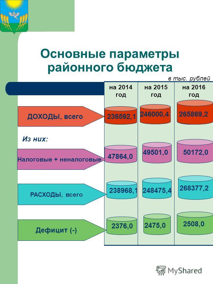 Основные параметры районного бюджета на 2014 год на 2015 год на 2016 год Налоговые + неналоговые ДОХОДЫ, всего РАСХОДЫ, всего Дефицит (-) Из них: в тыс. рублей 236592,1 47864,0 238968,1 2376,0 246000,4 49501,0 248475,4 2475,0 265869,2 50172,0 268377,