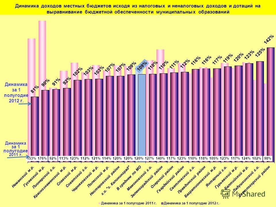 Динамика доходов местных бюджетов исходя из налоговых и неналоговых доходов и дотаций на выравнивание бюджетной обеспеченности муниципальных образований