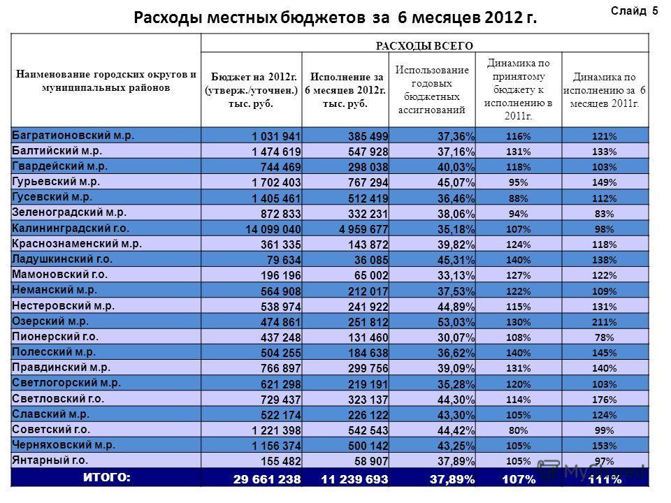 Расходы местных бюджетов за 6 месяцев 2012 г. Слайд 5 Наименование городских округов и муниципальных районов РАСХОДЫ ВСЕГО Бюджет на 2012 г. (утверж./уточнен.) тыс. руб. Исполнение за 6 месяцев 2012 г. тыс. руб. Использование годовых бюджетных ассигн