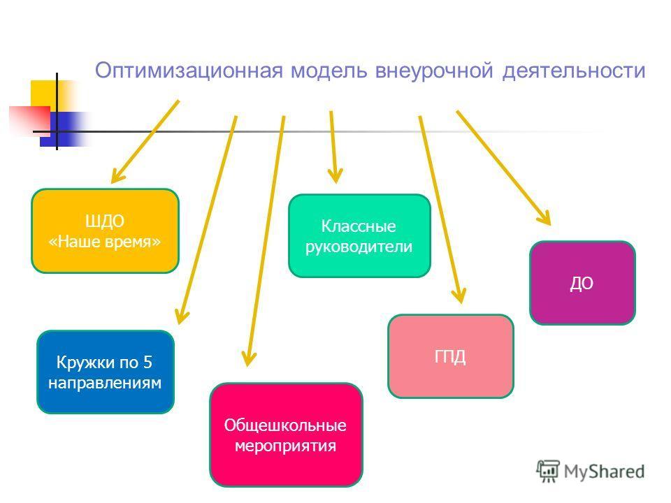 Оптимизационная модель внеурочной деятельности ШДО «Наше время» Кружки по 5 направлениям Классные руководители ГПД ДО Общешкольные мероприятия