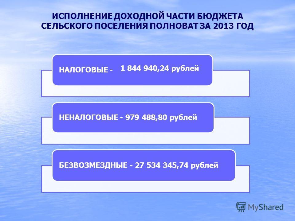 ИСПОЛНЕНИЕ ДОХОДНОЙ ЧАСТИ БЮДЖЕТА СЕЛЬСКОГО ПОСЕЛЕНИЯ ПОЛНОВАТ ЗА 2013 ГОД НАЛОГОВЫЕ - НЕНАЛОГОВЫЕ - 979 488,80 рублей БЕЗВОЗМЕЗДНЫЕ - 27 534 345,74 рублей 1 844 940,24 рублей
