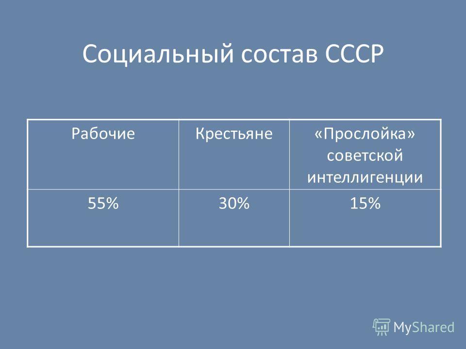 Социальный состав СССР Рабочие Крестьяне«Прослойка» советской интеллигенции 55%30%15%