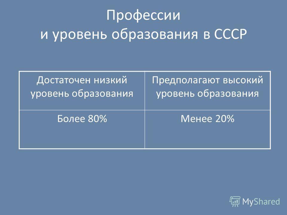 Профессии и уровень образования в СССР Достаточен низкий уровень образования Предполагают высокий уровень образования Более 80%Менее 20%