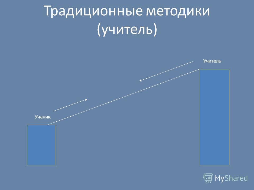 Традиционные методики (учитель) Ученик Учитель